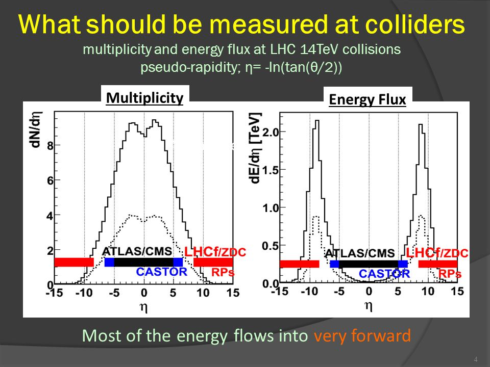 Key measurements in colliders E leading baryon Elasticity / inelasticity Meson Multiplicity Total cross section (TOTEM at LHC) EM shower E0E0 Forward spectra