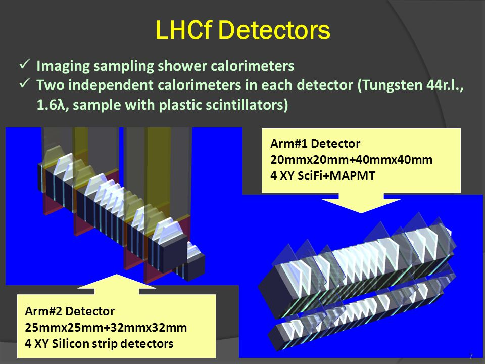 LHCf Detectors Arm#1 Detector 20mmx20mm+40mmx40mm 4 XY SciFi+MAPMT Arm#2 Detector 25mmx25mm+32mmx32mm 4 XY Silicon strip detectors Imaging sampling shower calorimeters Two independent calorimeters in each detector (Tungsten 44r.l., 1.6λ, sample with plastic scintillators) 7