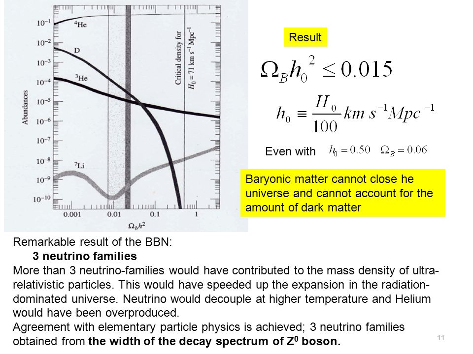 Result Even with Baryonic matter cannot close he universe and cannot account for the amount of dark matter Remarkable result of the BBN: 3 neutrino families More than 3 neutrino-families would have contributed to the mass density of ultra- relativistic particles.