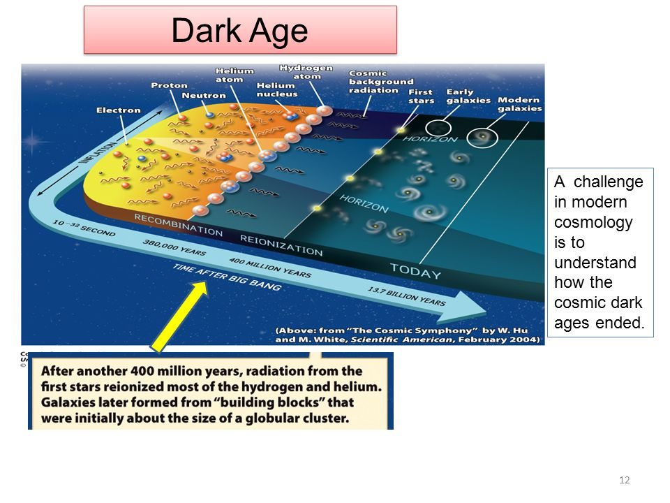 Dark Age A challenge in modern cosmology is to understand how the cosmic dark ages ended. 12