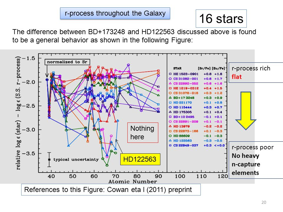 r-process throughout the Galaxy The difference between BD+173248 and HD122563 discussed above is found to be a general behavior as shown in the following Figure: r-process rich flat r-process poor No heavy n-capture elements References to this Figure: Cowan eta l (2011) preprint HD122563 16 stars Nothing here 20
