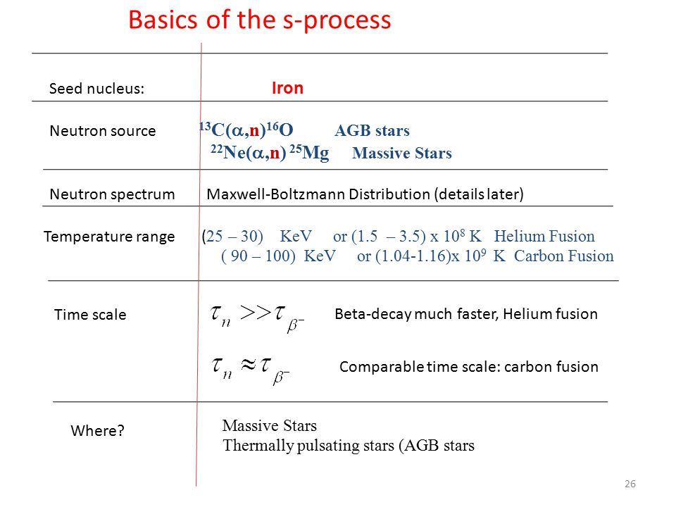 26 Basics of the s-process Seed nucleus: Iron Neutron source 13 C( ,n) 16 O AGB stars 22 Ne( ,n) 25 Mg Massive Stars Neutron spectrum Maxwell-Boltzmann Distribution (details later) Temperature range ( 25 – 30) KeV or (1.5 – 3.5) x 10 8 K Helium Fusion ( 90 – 100) KeV or (1.04-1.16)x 10 9 K Carbon Fusion Time scale Beta-decay much faster, Helium fusion Comparable time scale: carbon fusion Where.
