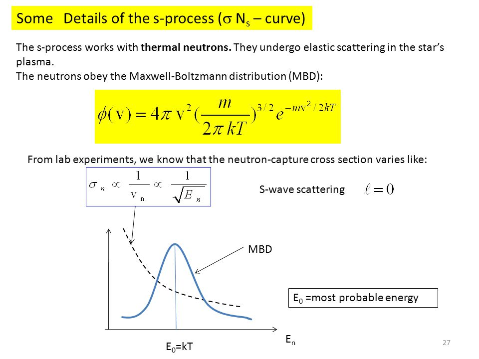 27 Some Details of the s-process (  N s – curve) The s-process works with thermal neutrons.
