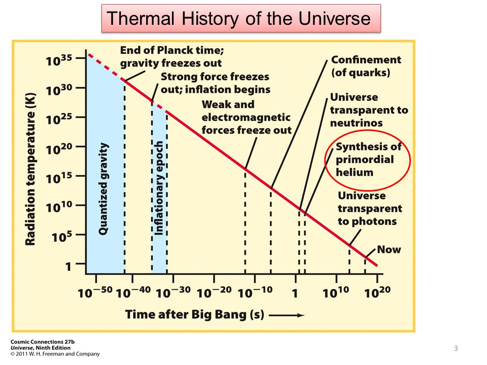 Why did the density of dark energy became larger the density of matter 5 billion years ago.