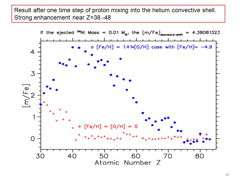 45 Result after one time step of proton mixing into the helium convective shell.