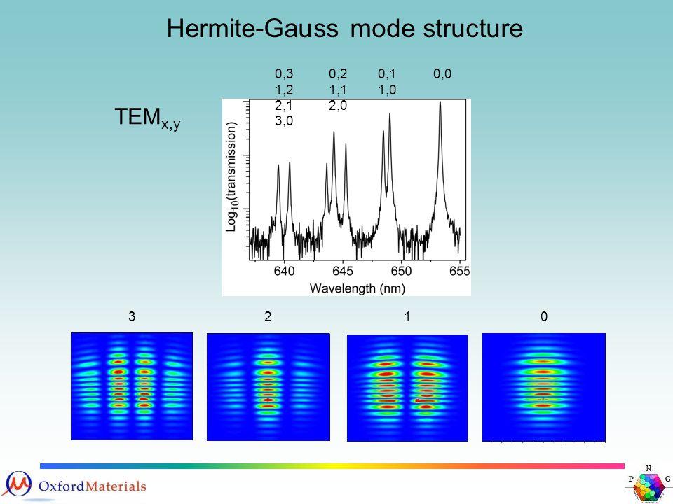 Hermite-Gauss mode structure TEM x,y 0,00,1 1,0 0,2 1,1 2,0 0,3 1,2 2,1 3,0 0123