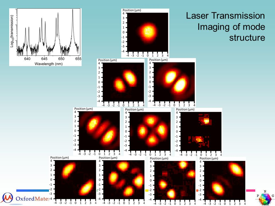 Laser Transmission Imaging of mode structure