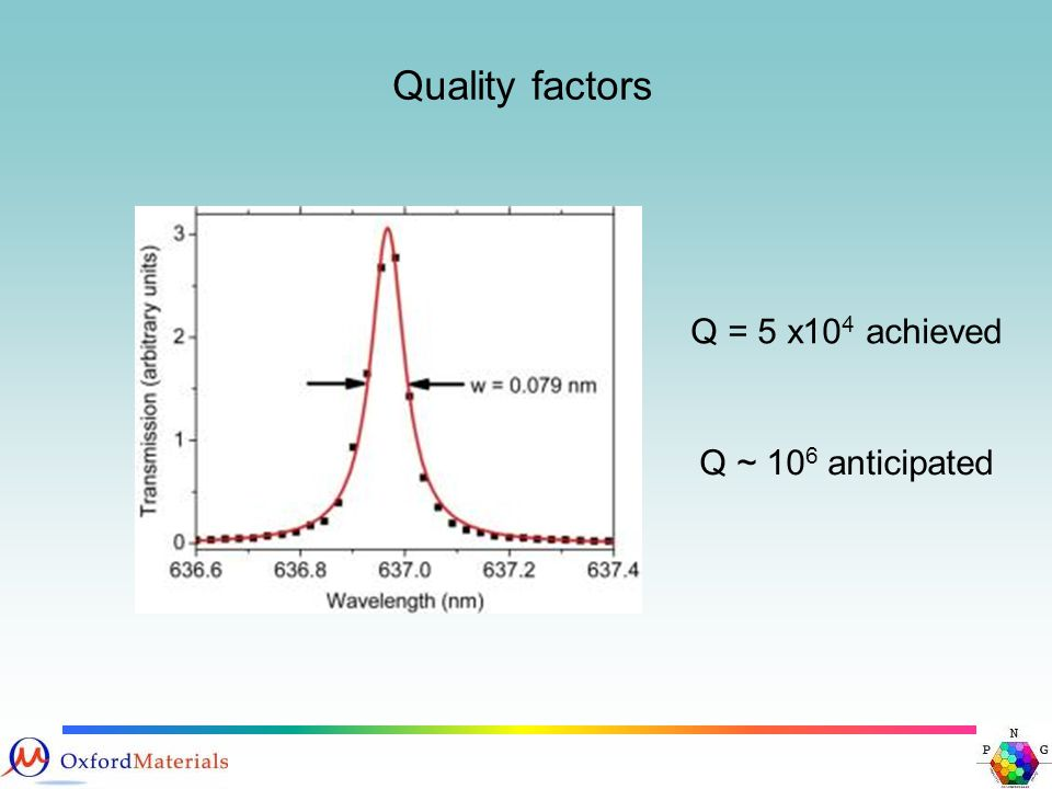 Quality factors Q = 5 x10 4 achieved Q ~ 10 6 anticipated