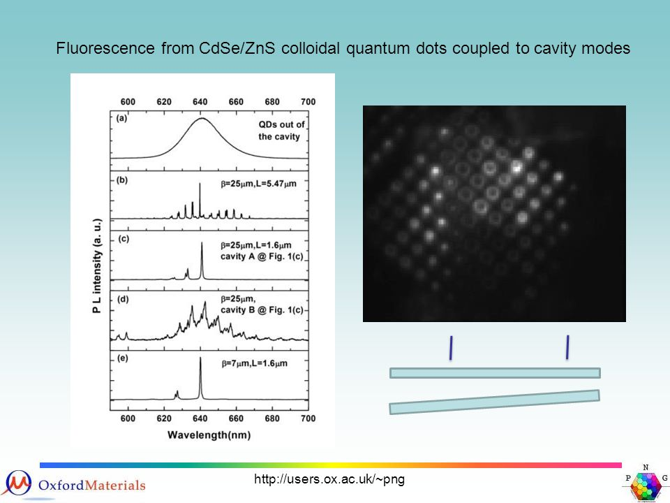 http://users.ox.ac.uk/~png Fluorescence from CdSe/ZnS colloidal quantum dots coupled to cavity modes