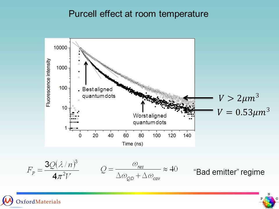 Purcell effect at room temperature Bad emitter regime Best aligned quantum dots Worst aligned quantum dots