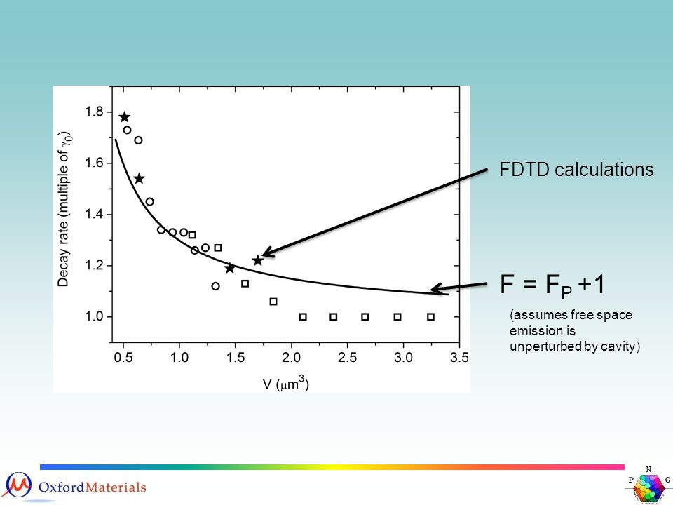 F = F P +1 FDTD calculations (assumes free space emission is unperturbed by cavity)
