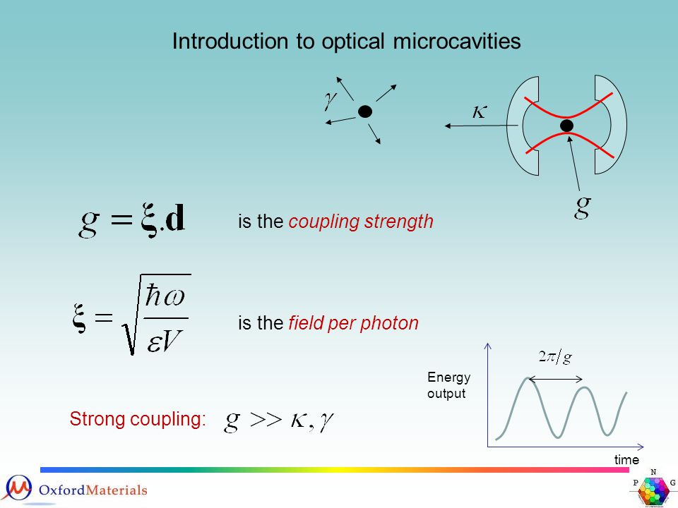 Introduction to optical microcavities Strong coupling: is the field per photon is the coupling strength Energy output time