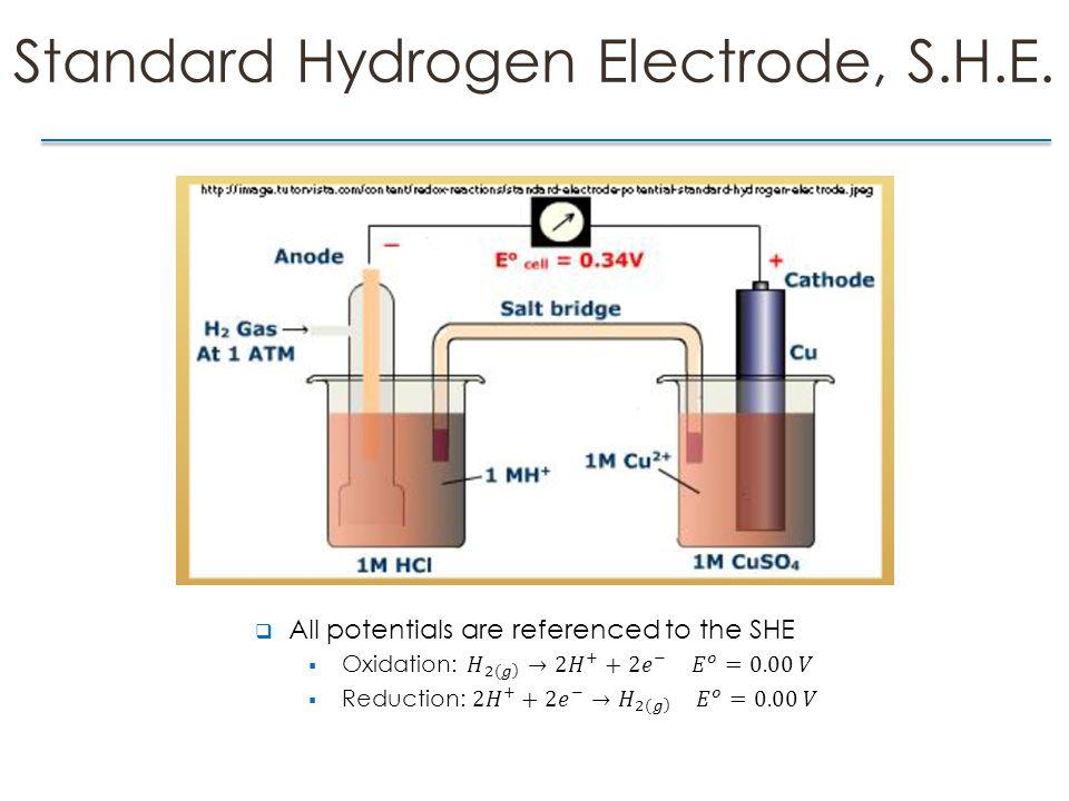 Standard Hydrogen Electrode, S.H.E.