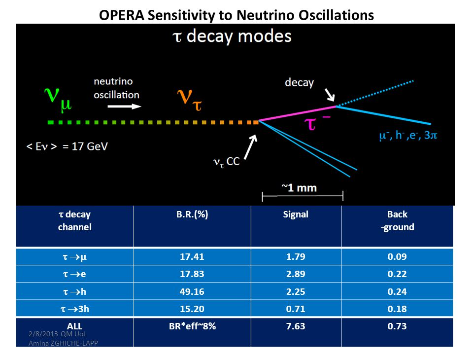 OPERA Sensitivity to Neutrino Oscillations 13  decay channel B.R.(%)SignalBack -ground   17.411.790.09  e e 17.832.890.22  h h 49.162.250.24   3h 15.200.710.18 ALLBR*eff~8%7.630.73 2/8/2013 QM UoL Amina ZGHICHE-LAPP