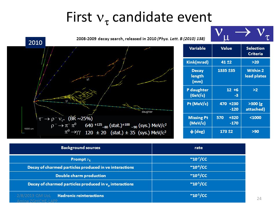 First  candidate event 2008-2009 decay search, released in 2010 (Phys.