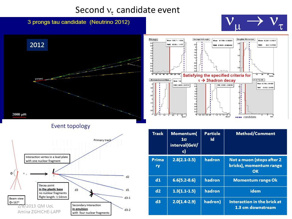 Second  candidate event 25 TrackMomentum( 1  interval(GeV/ c) Particle Id Method/Comment Prima ry 2.8(2.1-3.5)hadronNot a muon (stops after 2 bricks), momentum range OK d16.6(5.2-8.6)hadronMomentum range Ok d21.3(1.1-1.5)hadronidem d32.0(1.4-2.9)hadron)Interaction in the brick at 1.3 cm downstream 2012 2/8/2013 QM UoL Amina ZGHICHE-LAPP