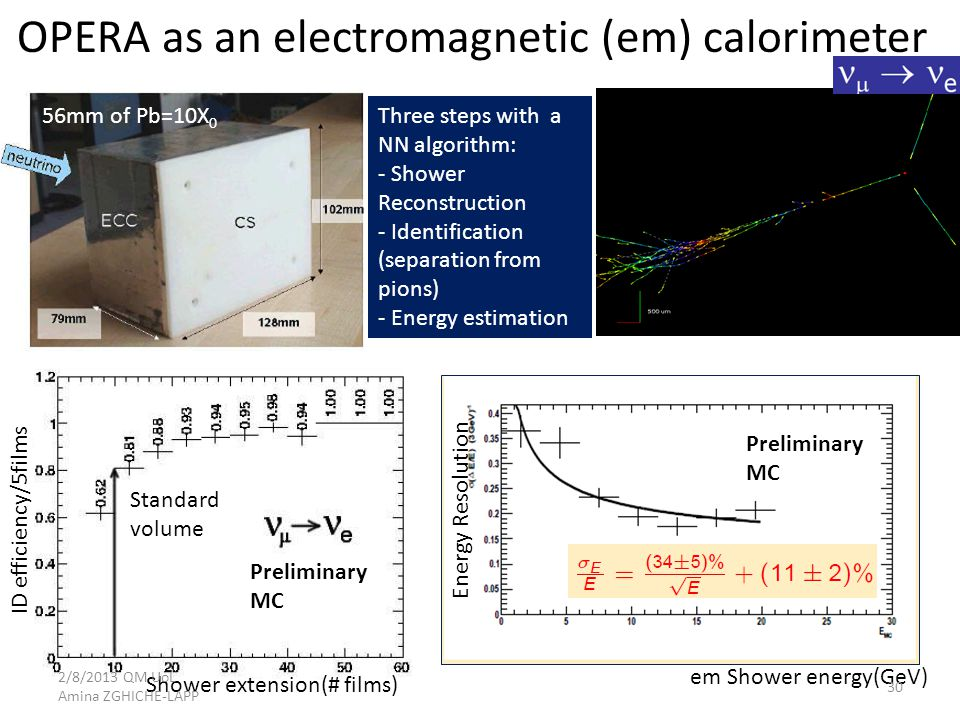 OPERA as an electromagnetic (em) calorimeter 56mm of Pb=10X 0 Three steps with a NN algorithm: - Shower Reconstruction - Identification (separation from pions) - Energy estimation Shower extension(# films) ID efficiency/5films Standard volume em Shower energy(GeV) Energy Resolution Preliminary MC Preliminary MC 2/8/2013 QM UoL Amina ZGHICHE-LAPP 30