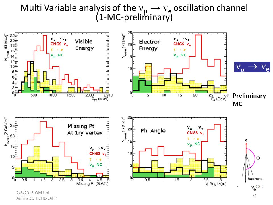Multi Variable analysis of the  → e oscillation channel (1-MC-preliminary)  → e CNGS e  → e  NC  → e CNGS e  → e  NC  → e CNGS e  → e  NC  → e CNGS e  → e  NC Preliminary MC 2/8/2013 QM UoL Amina ZGHICHE-LAPP 31