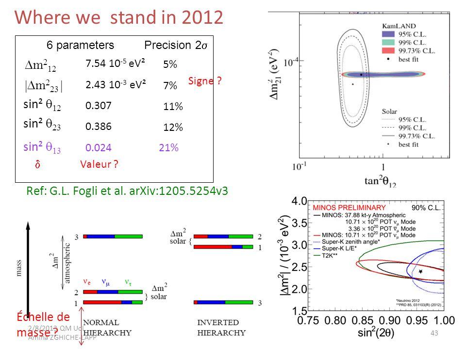 43 6 parameters  m 2 12  m 2 23  sin²  12 sin²  23 sin²  13  7.54 10 -5 eV² 2.43 10 -3 eV² 0.307 0.386 0.024 21% Precision 2  5% 7% 11% 12% Valeur .