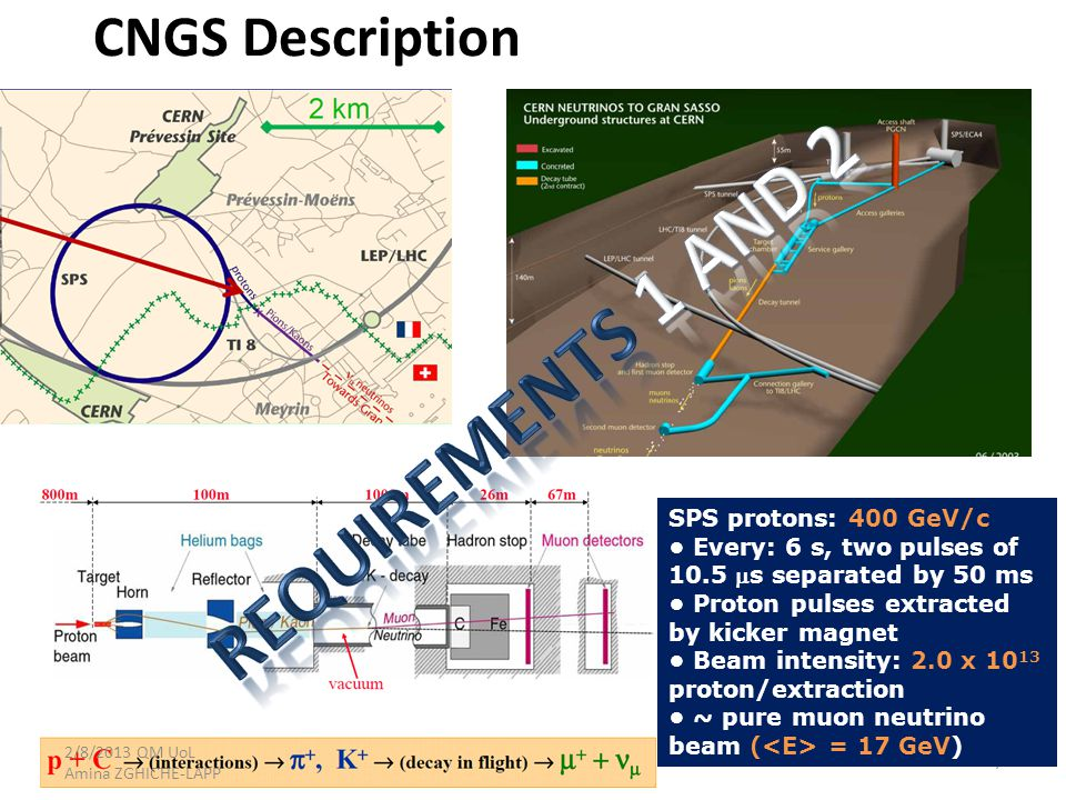 CNGS Description 7 SPS protons: 400 GeV/c Every: 6 s, two pulses of 10.5 s separated by 50 ms Proton pulses extracted by kicker magnet Beam intensity: 2.0 x 10 13 proton/extraction ~ pure muon neutrino beam ( = 17 GeV) 2/8/2013 QM UoL Amina ZGHICHE-LAPP