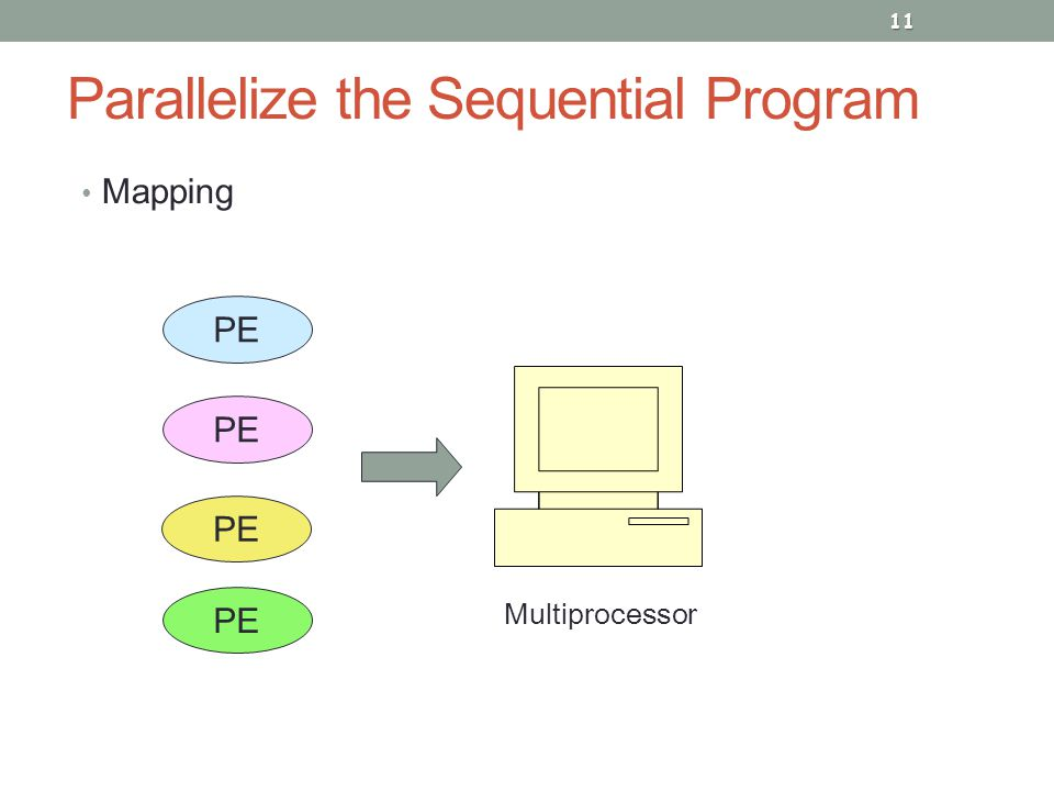 Parallelize the Sequential Program Mapping 11 PE Multiprocessor
