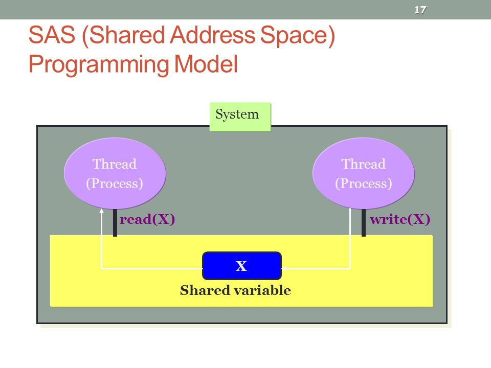 SAS (Shared Address Space) Programming Model 17 Thread (Process) Thread (Process) System X read(X)write(X) Shared variable