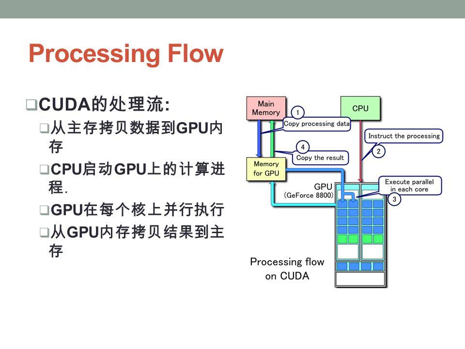 Processing Flow  CUDA 的处理流 :  从主存拷贝数据到 GPU 内 存  CPU 启动 GPU 上的计算进 程.  GPU 在每个核上并行执行  从 GPU 内存拷贝结果到主 存