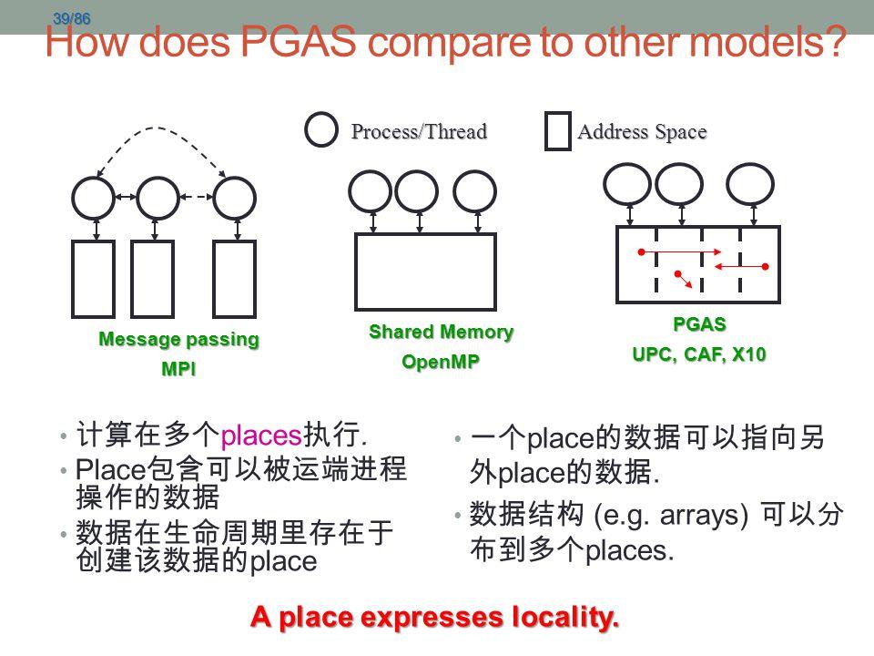 39/86 计算在多个 places 执行. Place 包含可以被运端进程 操作的数据 数据在生命周期里存在于 创建该数据的 place 一个 place 的数据可以指向另 外 place 的数据. 数据结构 (e.g. arrays) 可以分 布到多个 places. A place expre
