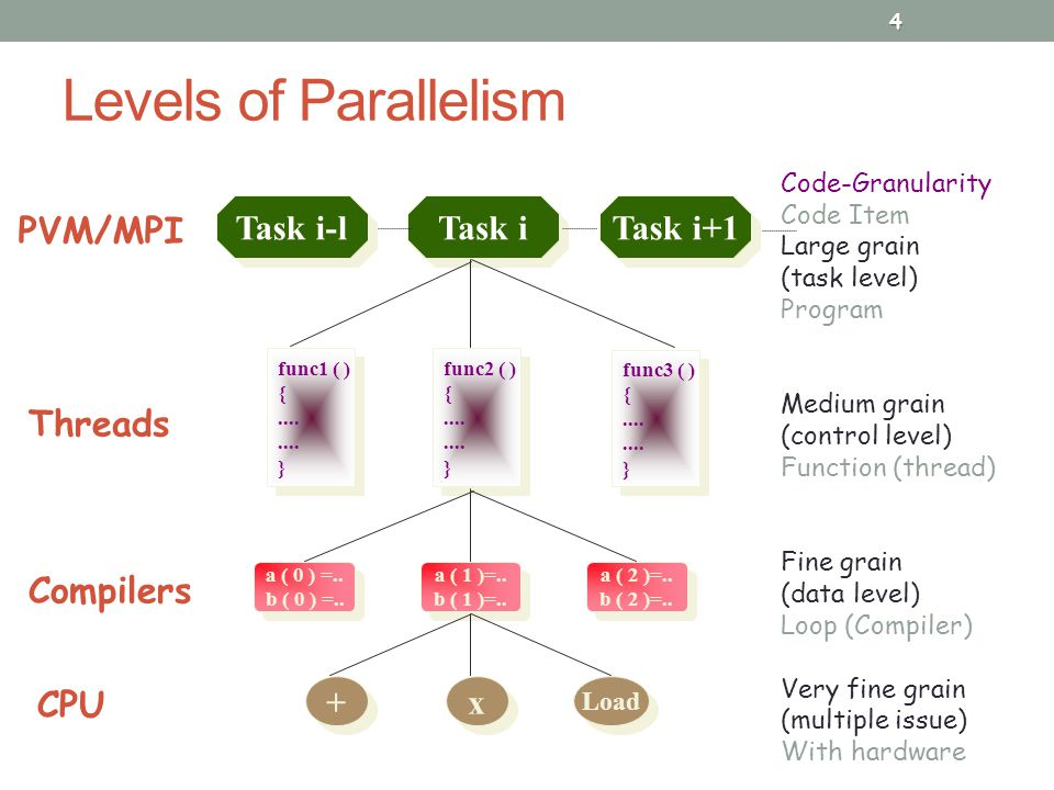 Levels of Parallelism 4 Code-Granularity Code Item Large grain (task level) Program Medium grain (control level) Function (thread) Fine grain (data level) Loop (Compiler) Very fine grain (multiple issue) With hardware Task i-l Task i Task i+1 func1 ( ) {....