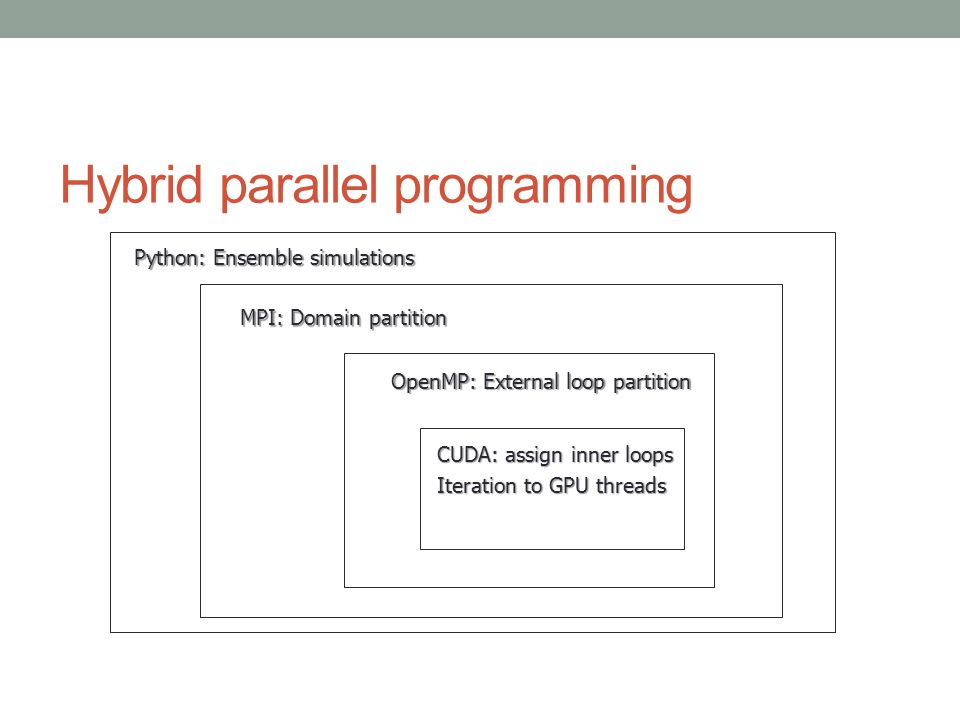 Hybrid parallel programming MPI: Domain partition OpenMP: External loop partition CUDA: assign inner loops Iteration to GPU threads Python: Ensemble simulations