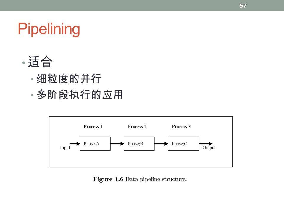 Pipelining 57 适合 细粒度的并行 多阶段执行的应用