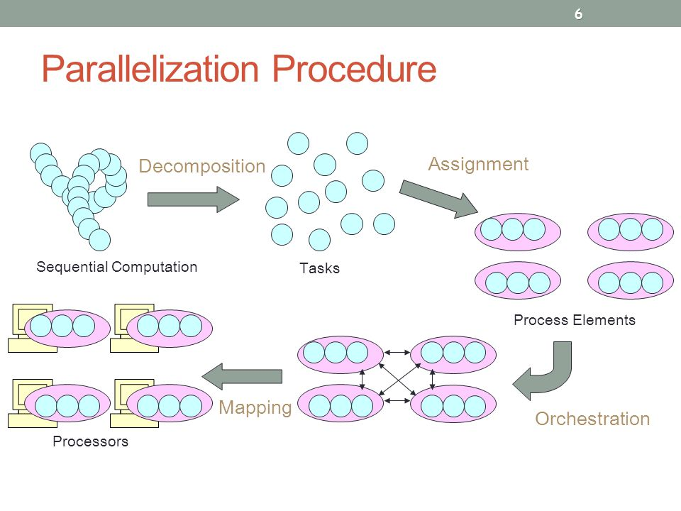 Parallelization Procedure 6 Sequential Computation Decomposition Tasks Assignment Process Elements Orchestration Mapping Processors
