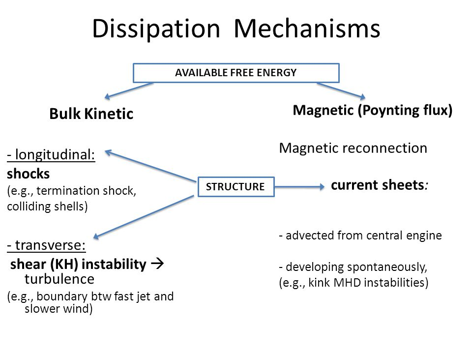 DissipationMechanisms Bulk Kinetic - longitudinal: shocks (e.g., termination shock, colliding shells) - transverse: shear (KH) instability  turbulence (e.g., boundary btw fast jet and slower wind) Magnetic (Poynting flux) Magnetic reconnection current sheets: - advected from central engine - developing spontaneously, (e.g., kink MHD instabilities) AVAILABLE FREE ENERGY STRUCTURE