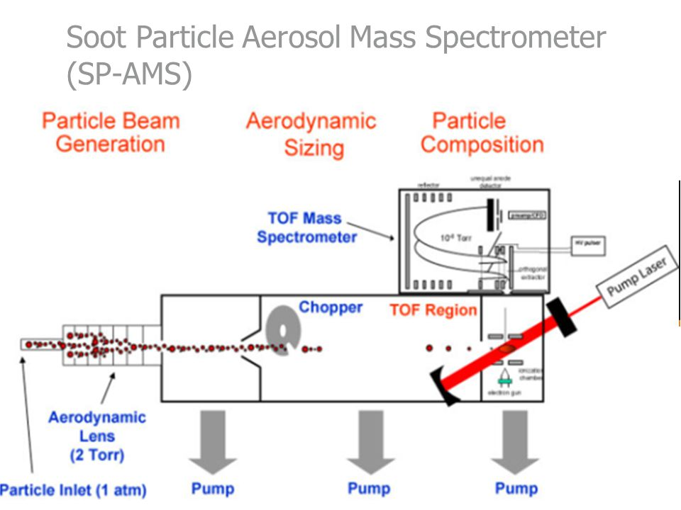 Soot Particle Aerosol Mass Spectrometer (SP-AMS)