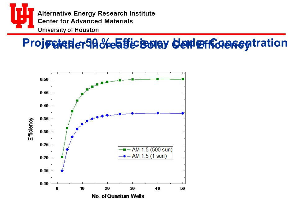 Alternative Energy Research Institute Center for Advanced Materials University of Houston Ge E g =0.66 eV InGaAs E g =1.4 eV InGaP E g =2.0 eV Cell -InGaNP E g =1.0 eV Projected ~50 % Efficiency Under Concentration Further Increase Solar Cell Efficiency