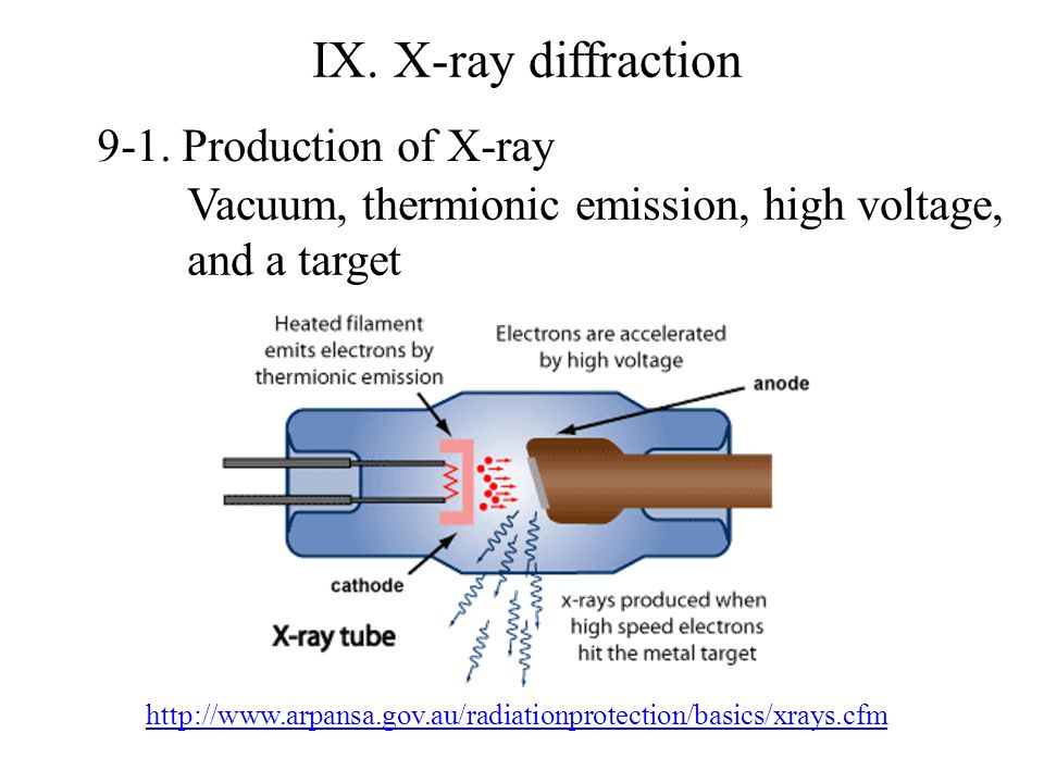 IX. X-ray diffraction 9-1. Production of X-ray http://www.arpansa.gov.au/radiationprotection/basics/xrays.cfm Vacuum, thermionic emission, high voltag