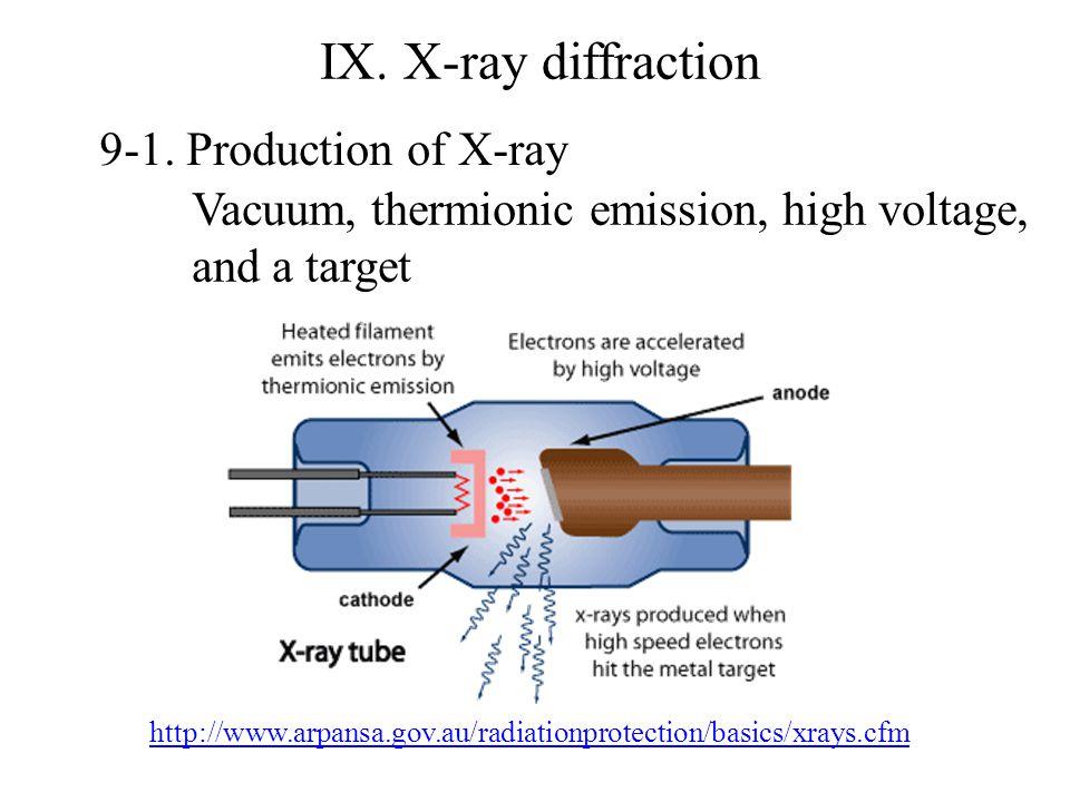 IX. X-ray diffraction 9-1.
