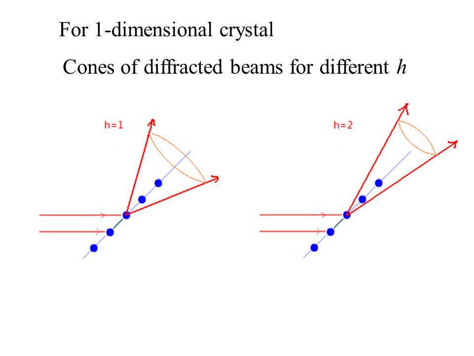 For 1-dimensional crystal Cones of diffracted beams for different h