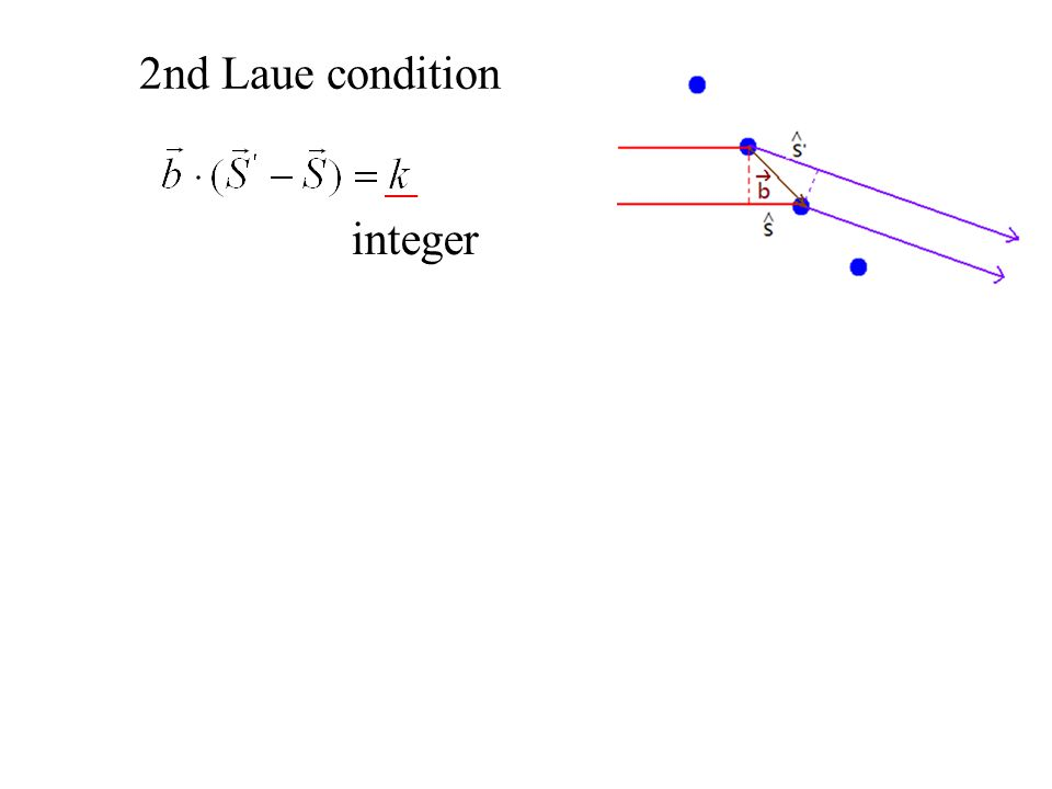 2nd Laue condition integer