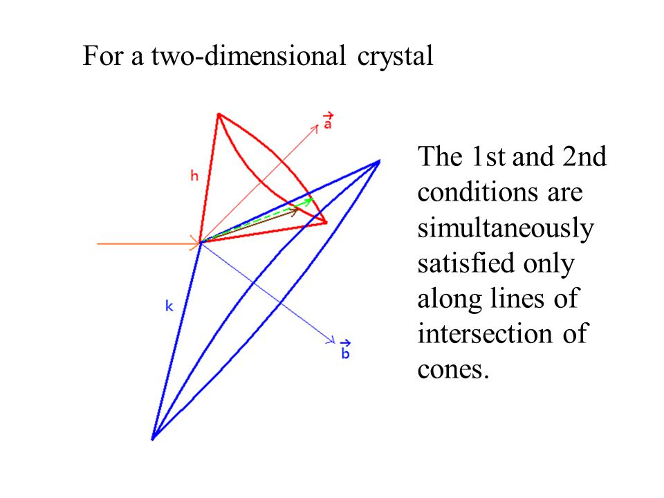For a two-dimensional crystal The 1st and 2nd conditions are simultaneously satisfied only along lines of intersection of cones.