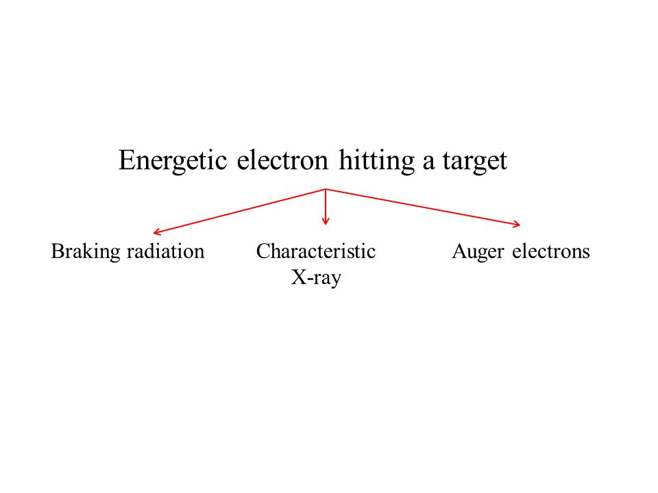 Braking radiationCharacteristic X-ray Auger electrons Energetic electron hitting a target