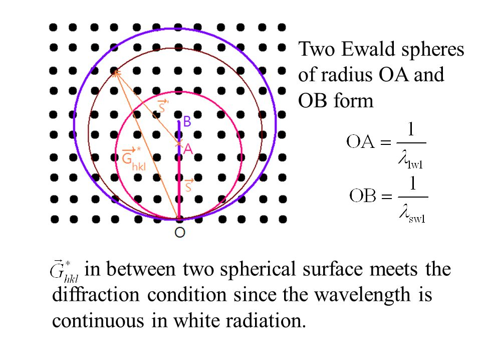 Two Ewald spheres of radius OA and OB form in between two spherical surface meets the diffraction condition since the wavelength is continuous in white radiation.