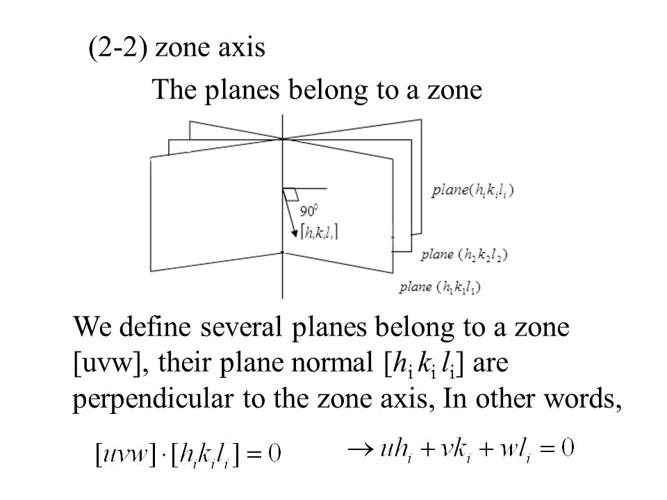 (2-2) zone axis The planes belong to a zone We define several planes belong to a zone [uvw], their plane normal [h i k i l i ] are perpendicular to the zone axis, In other words,