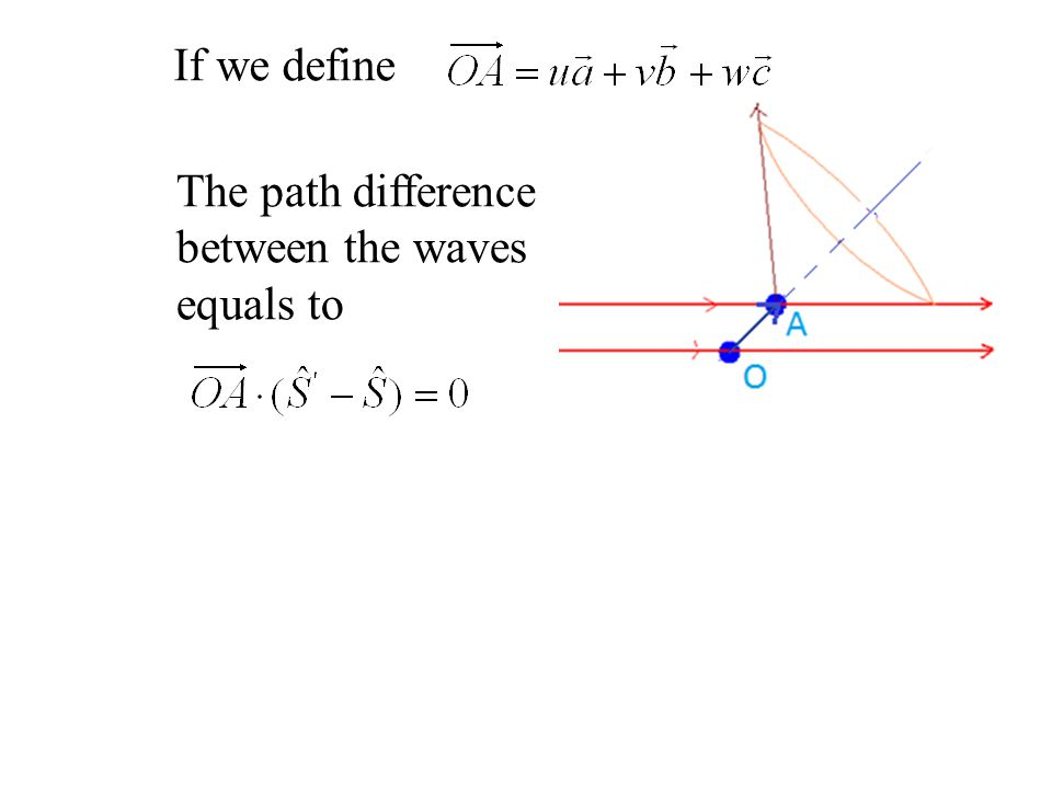 If we define The path difference between the waves equals to