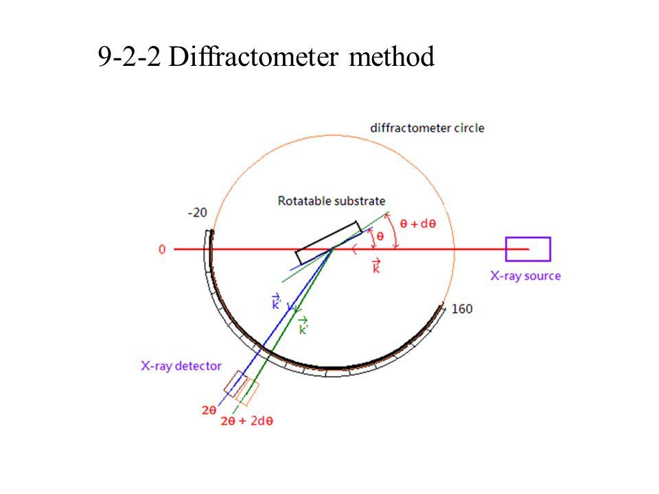 9-2-2 Diffractometer method