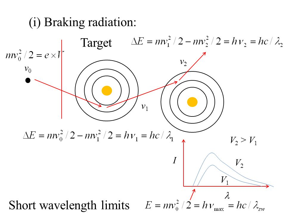 Target v0v0 v1v1 v2v2 (i) Braking radiation: I V1V1 V2V2 V 2 > V 1 Short wavelength limits