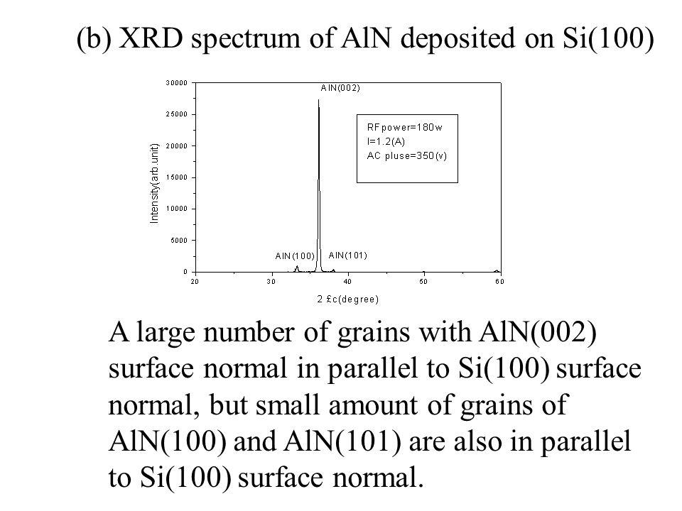 (b) XRD spectrum of AlN deposited on Si(100) A large number of grains with AlN(002) surface normal in parallel to Si(100) surface normal, but small amount of grains of AlN(100) and AlN(101) are also in parallel to Si(100) surface normal.
