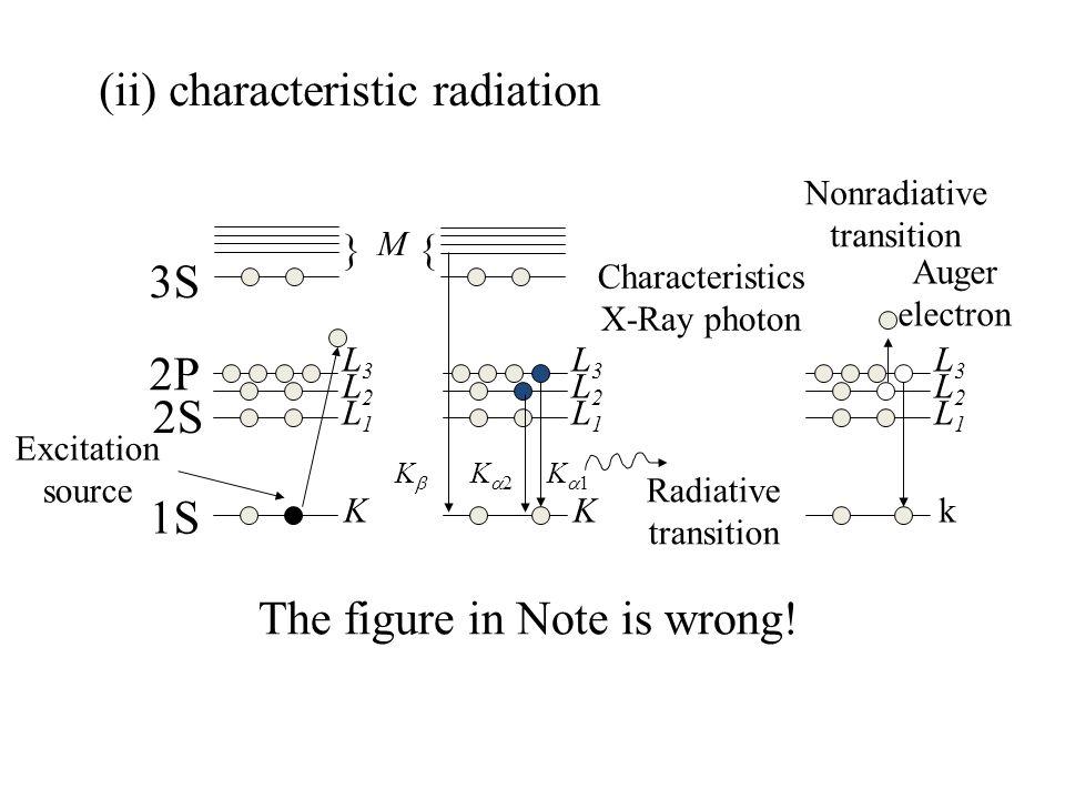 Excitation source K L1L1 L2L2 L3L3 K L1L1 L2L2 L3L3 Characteristics X-Ray photon k L1L1 L2L2 L3L3 Auger electron Radiative transition Nonradiative transition M }{ KK K2K2 K1K1 1S 2S 2P 3S The figure in Note is wrong.