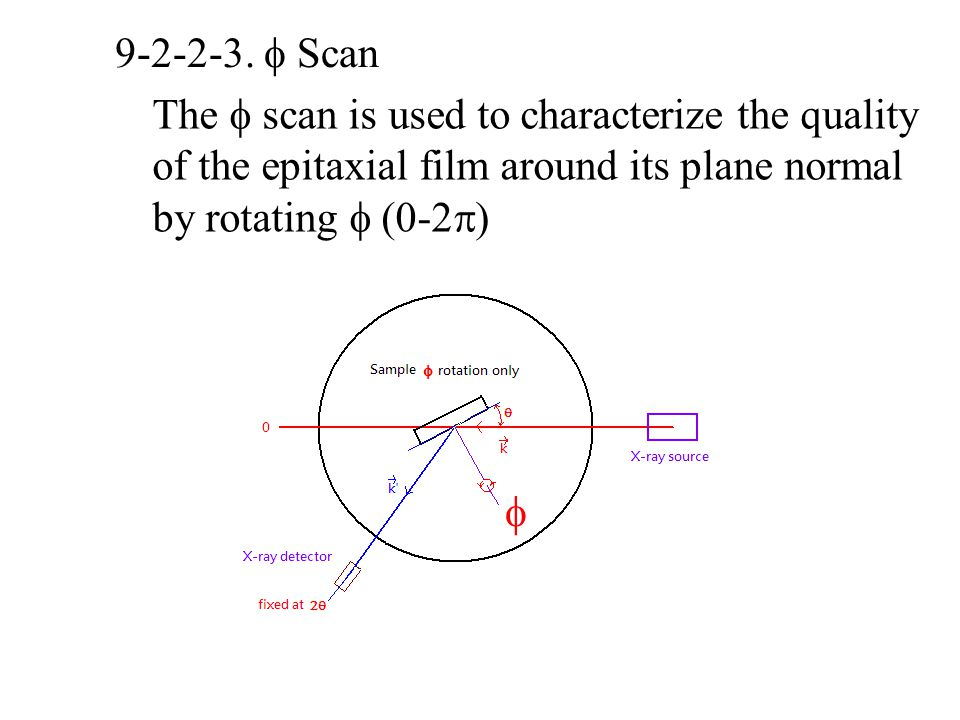 9-2-2-3.  Scan The  scan is used to characterize the quality of the epitaxial film around its plane normal by rotating  (0-2  ) 