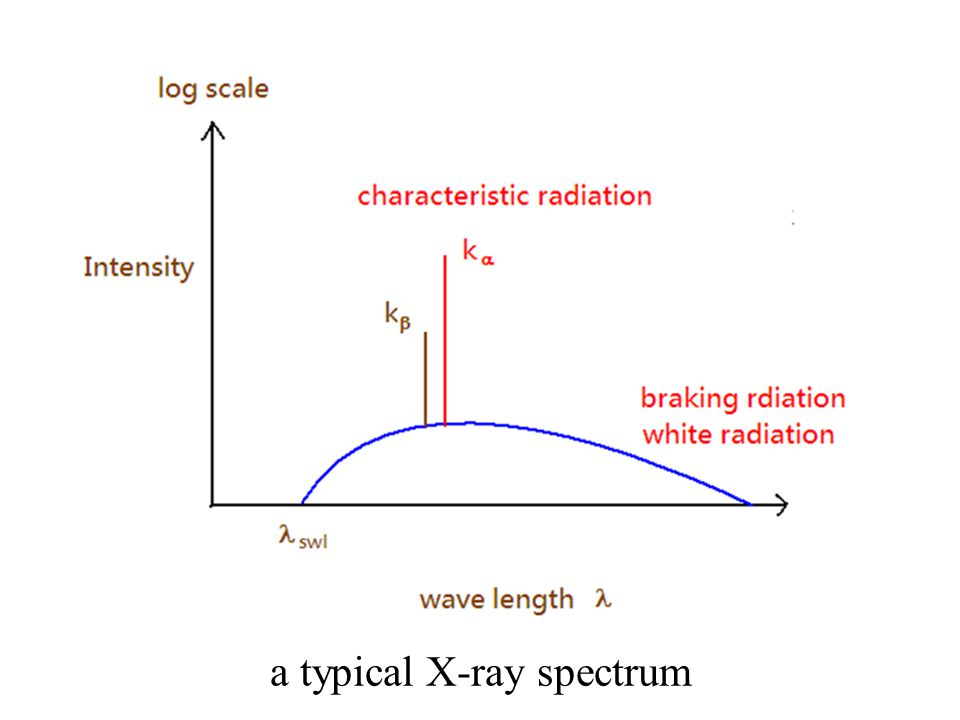 a typical X-ray spectrum